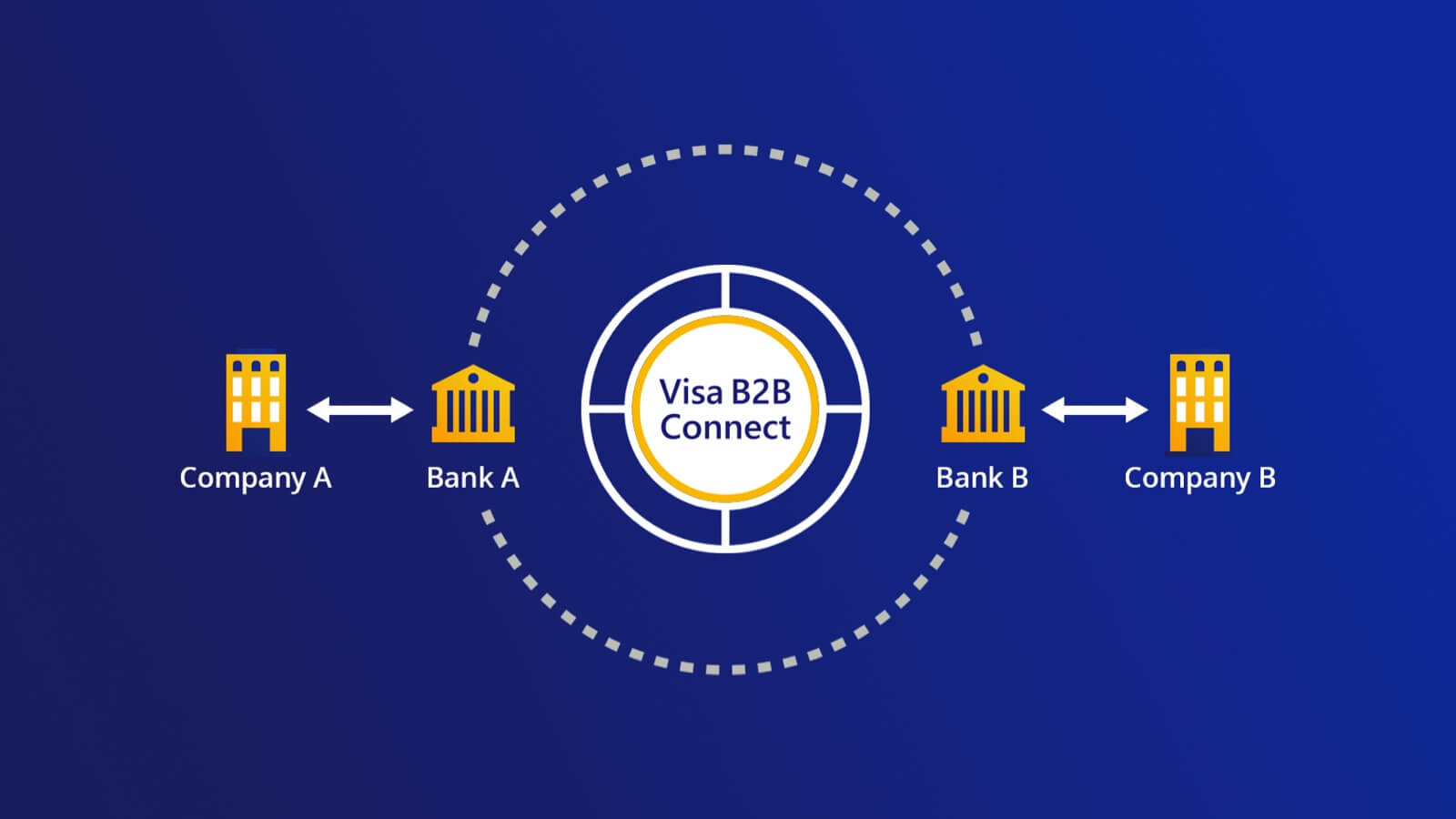 Illustration of Visa B2B Connect cross-border payment.